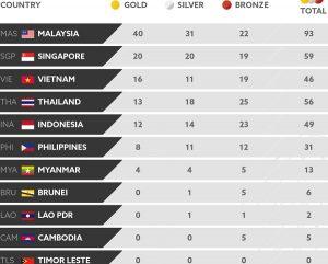 Rebut Lima Emas Tambahan, Indonesia di Peringkat Kelima SEA Games 2017